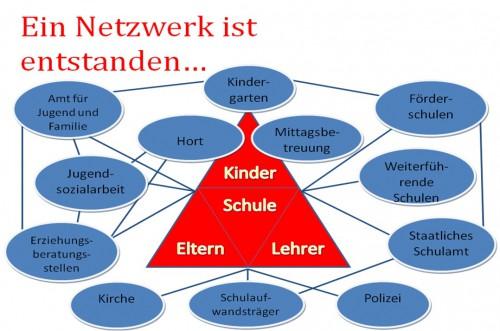 Netzwerk Grundschule West
